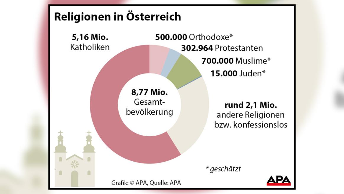 Religion österreich